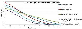 tee-shirt-dry-test2.jpg